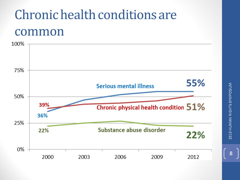 Chronic health conditions are common