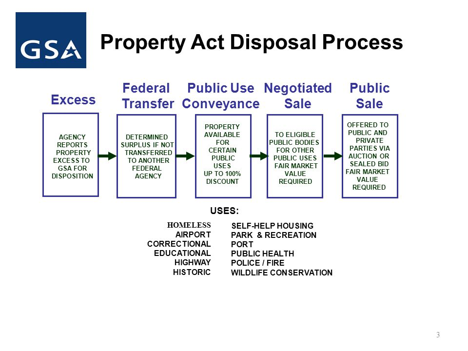 Property Act Disposal Process