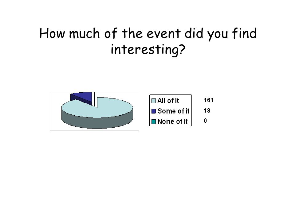 How much of the event did you find interesting