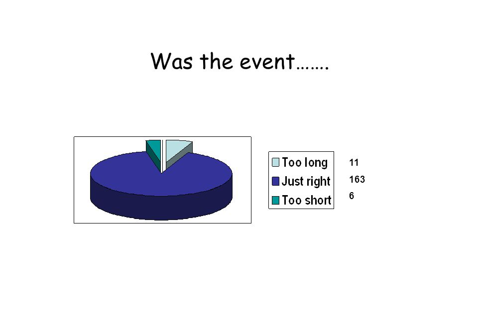 Was the event……. 11 163 6