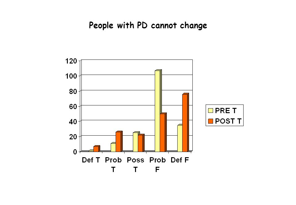 People with PD cannot change