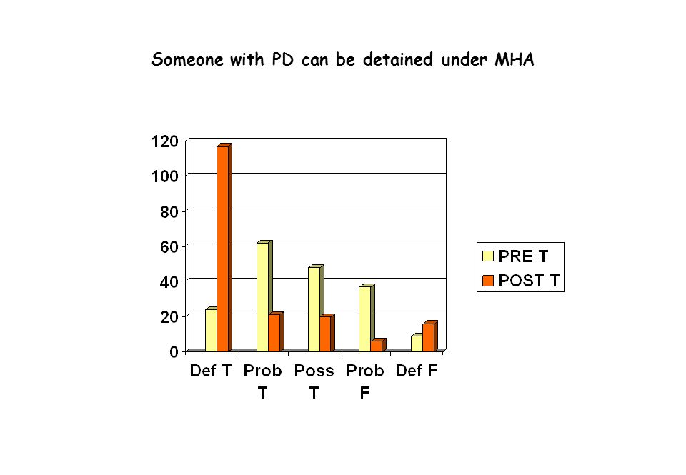 Someone with PD can be detained under MHA