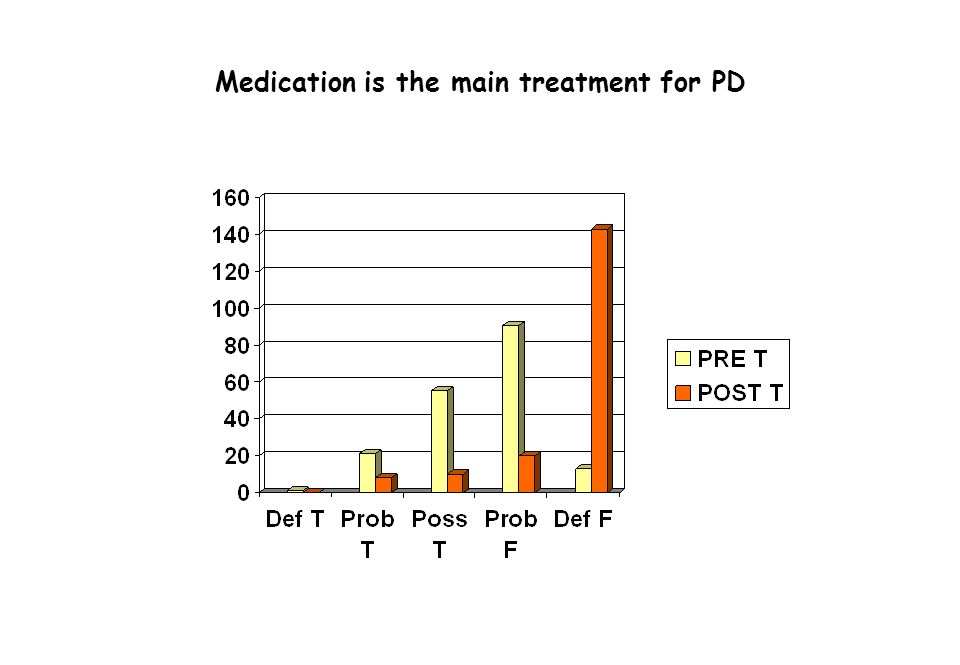 Medication is the main treatment for PD