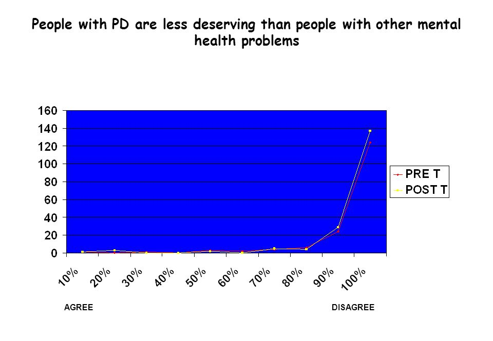 People with PD are less deserving than people with other mental health problems