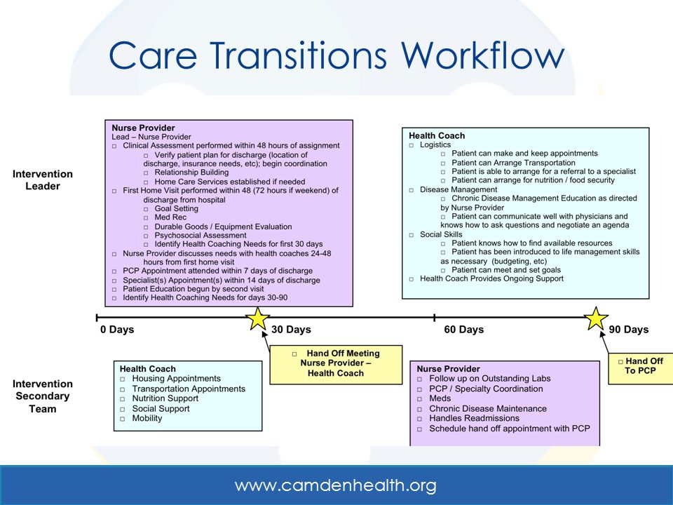 Care Transitions Workflow
