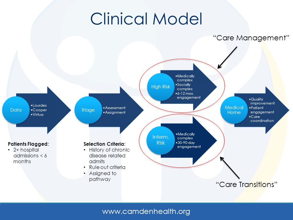 Clinical Model Care Management Care Transitions