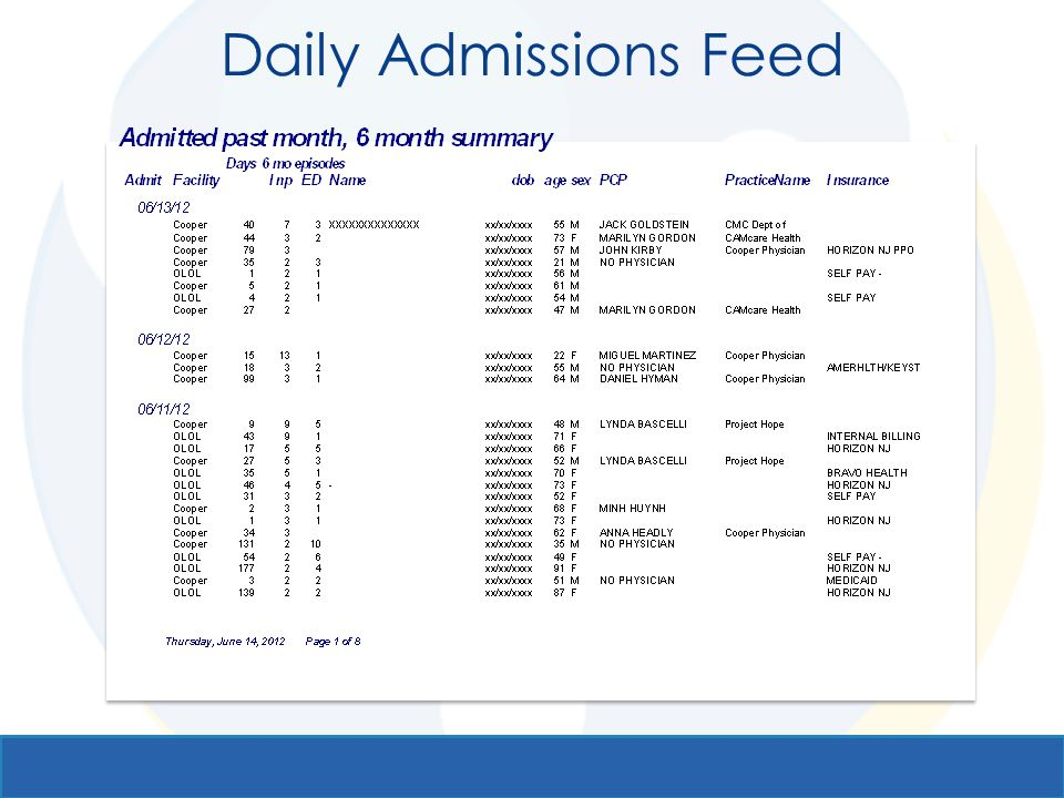 Daily Admissions Feed