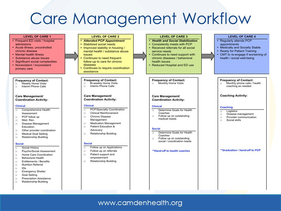 Care Management Workflow