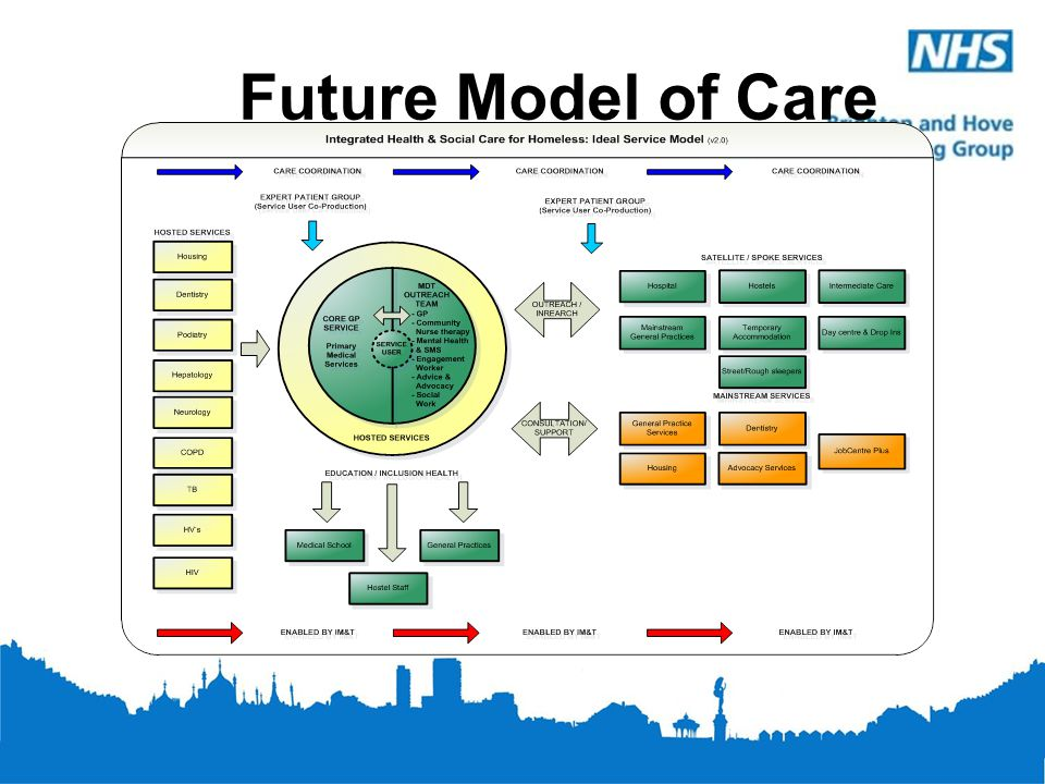 Future Model of Care Vision for new of care – more pro-active – less reactive – holistic rather than service/settings specific.