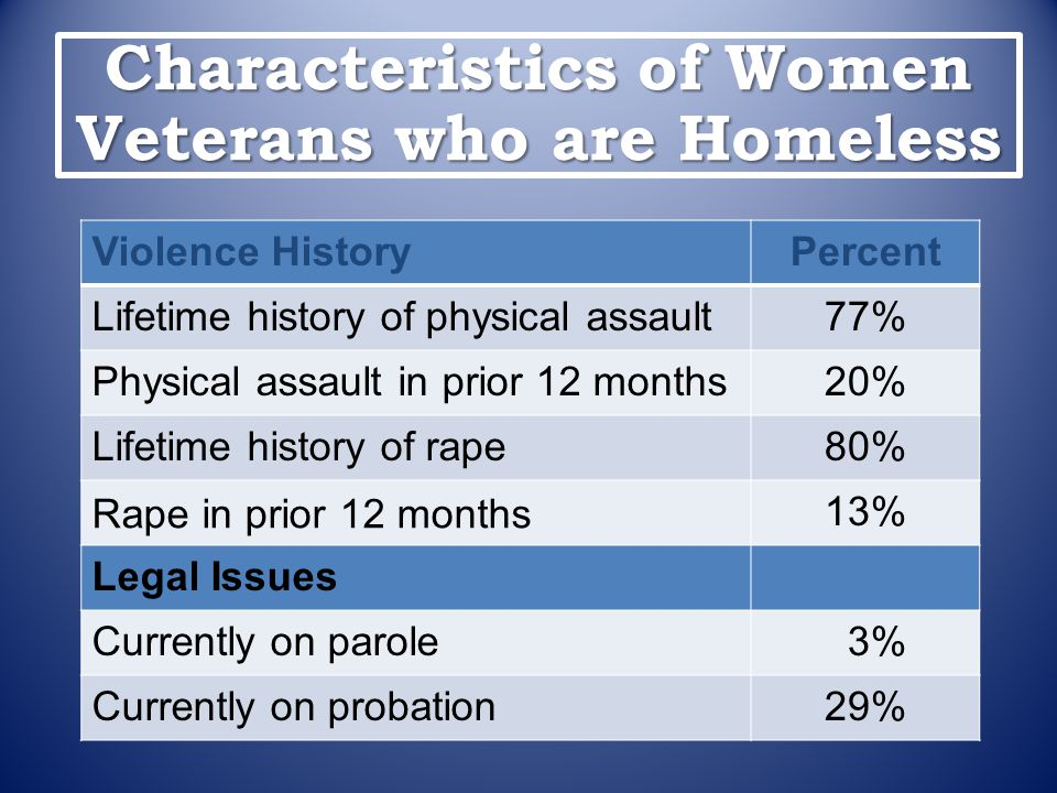 Characteristics of Women Veterans who are Homeless