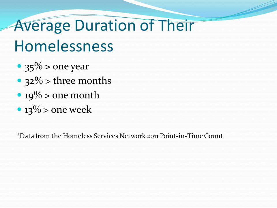 Average Duration of Their Homelessness