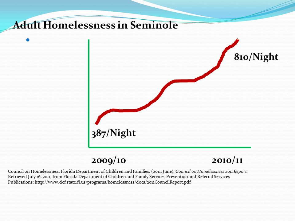 Adult Homelessness in Seminole