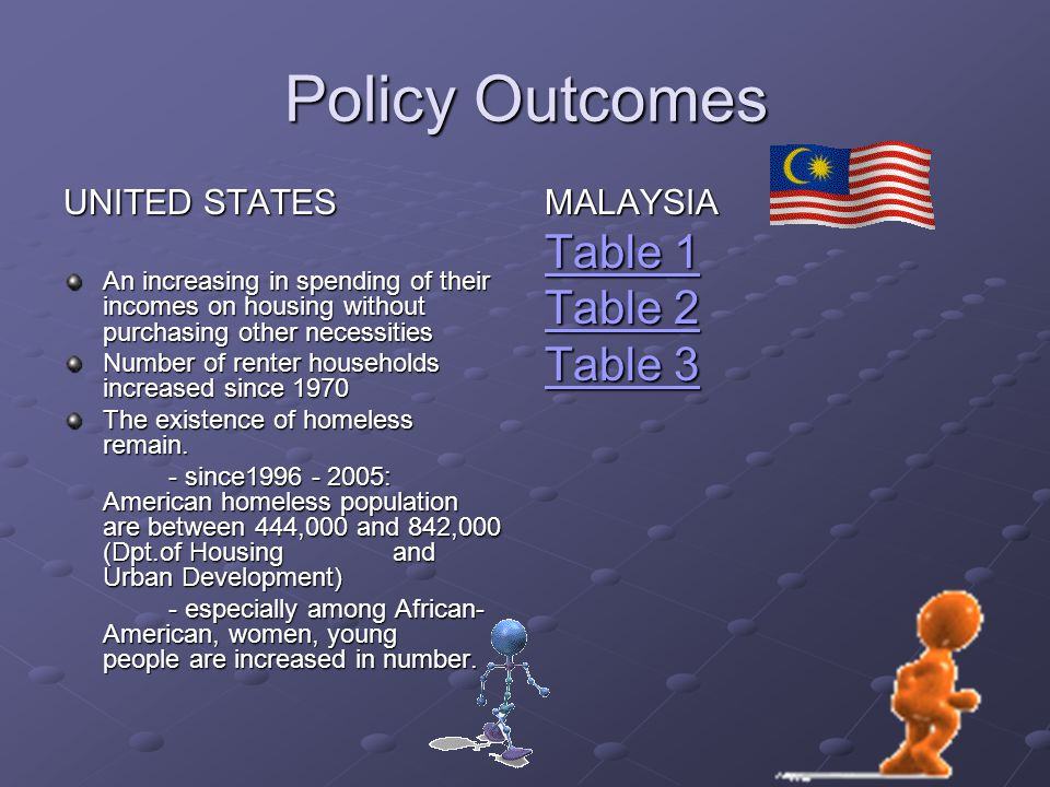 Policy Outcomes Table 1 Table 2 Table 3 UNITED STATES MALAYSIA