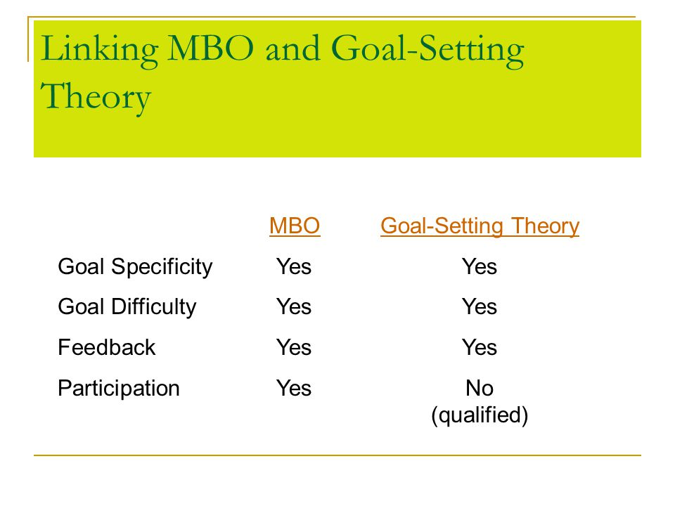 Linking MBO and Goal-Setting Theory