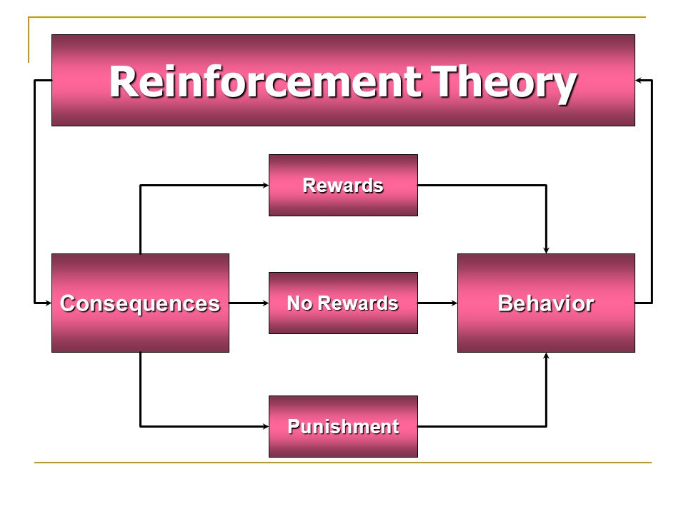withdrawal reinforcement and job characteristics In recent years, issues concerned with the retention and withdrawal of  changed  family or work circumstances, or to progression to employment or other courses   what specific characteristics distinguished students who dropped out  this  conclusion was reinforced by the outcomes of the student focus groups, where.