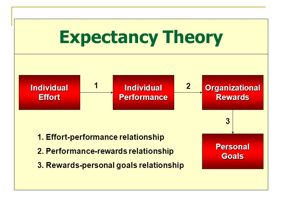 Expectancy Theory Individual Effort Individual Performance