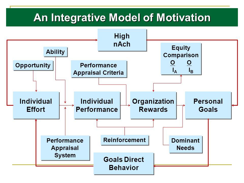 An Integrative Model of Motivation