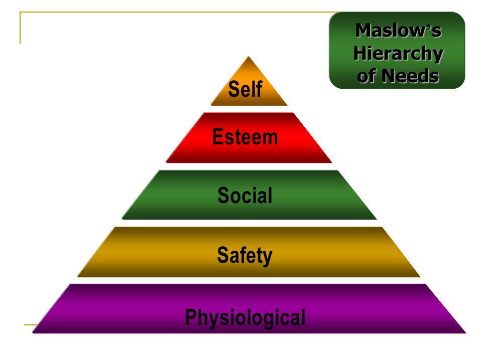Self Esteem Social Safety Physiological