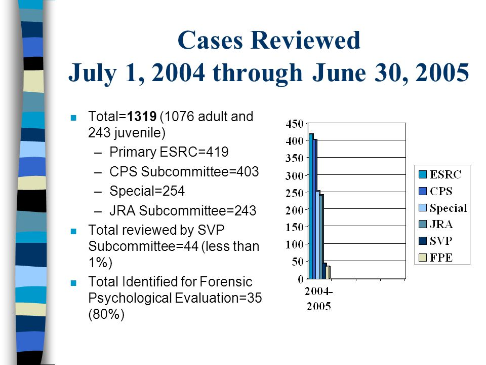 Cases Reviewed July 1, 2004 through June 30, 2005