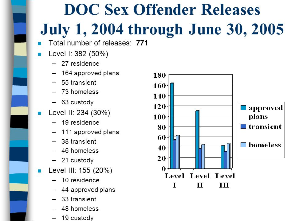 DOC Sex Offender Releases July 1, 2004 through June 30, 2005