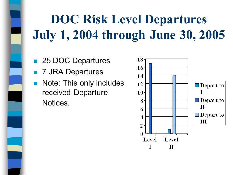 DOC Risk Level Departures July 1, 2004 through June 30, 2005