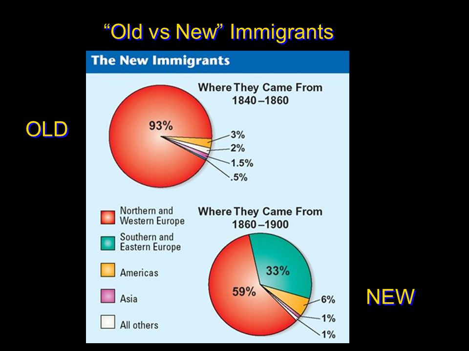 Old vs New Immigrants