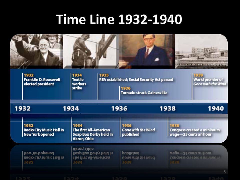Time Line 1932-1940