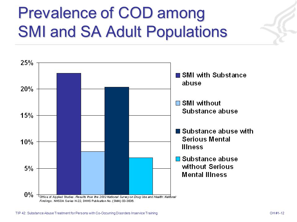 Prevalence of COD among SMI and SA Adult Populations