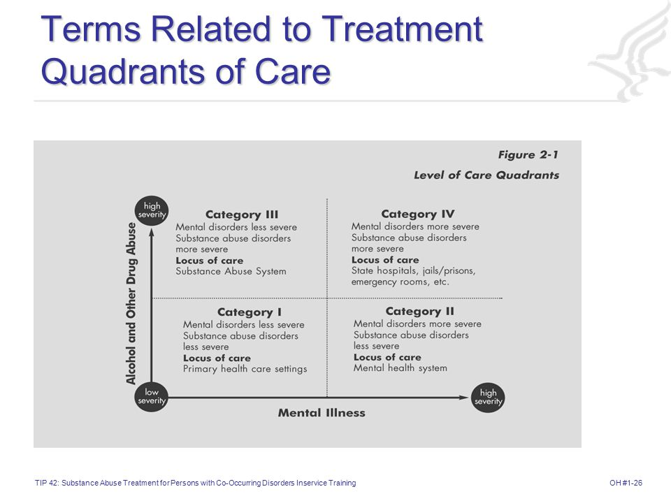 Terms Related to Treatment Quadrants of Care