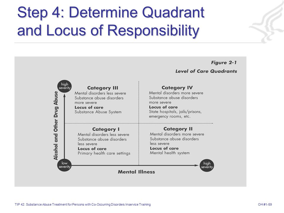Step 4: Determine Quadrant and Locus of Responsibility