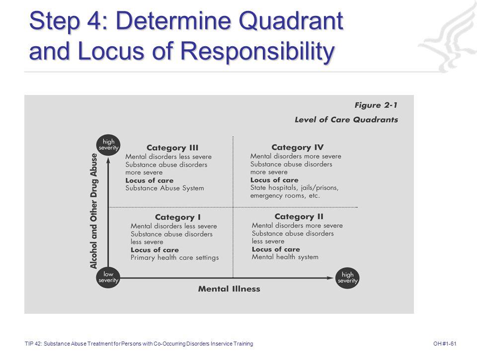 Step 4: Determine Quadrant and Locus of Responsibility