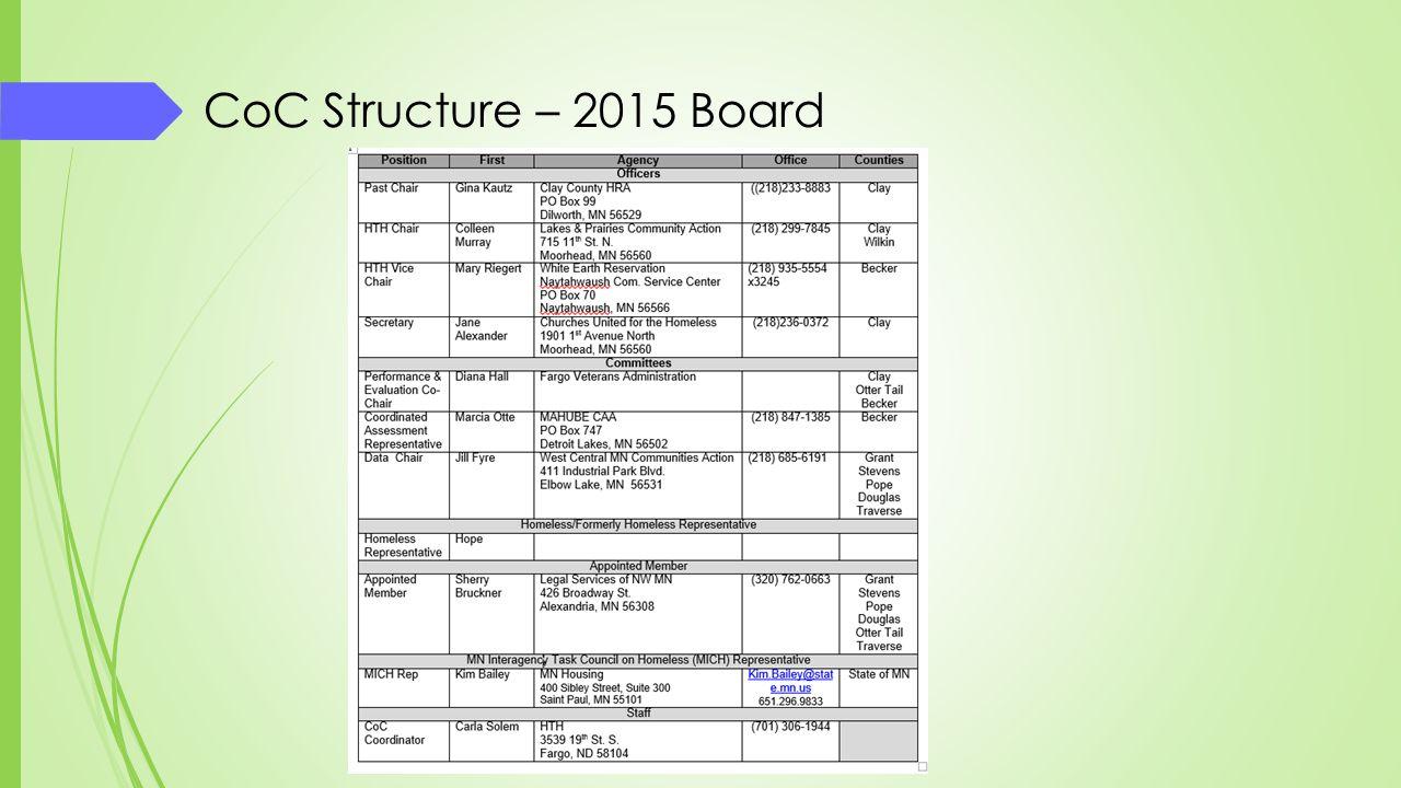 CoC Structure – 2015 Board