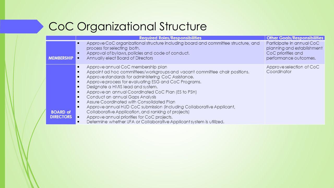 Required Roles/Responsibilities Other Goals/Responsibilities