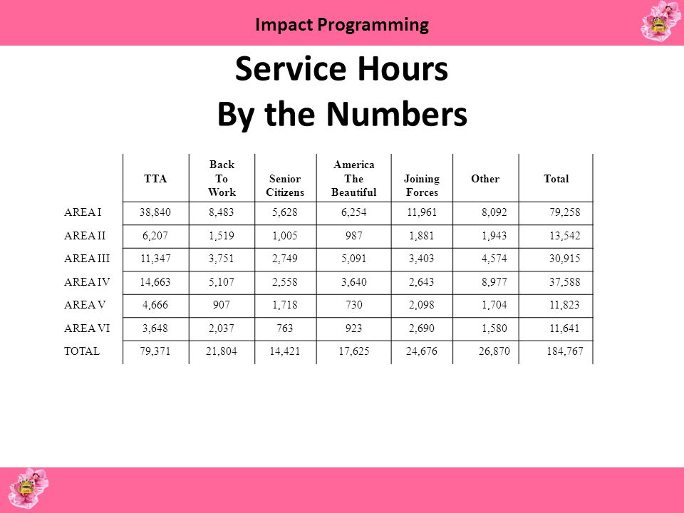 Service Hours By the Numbers