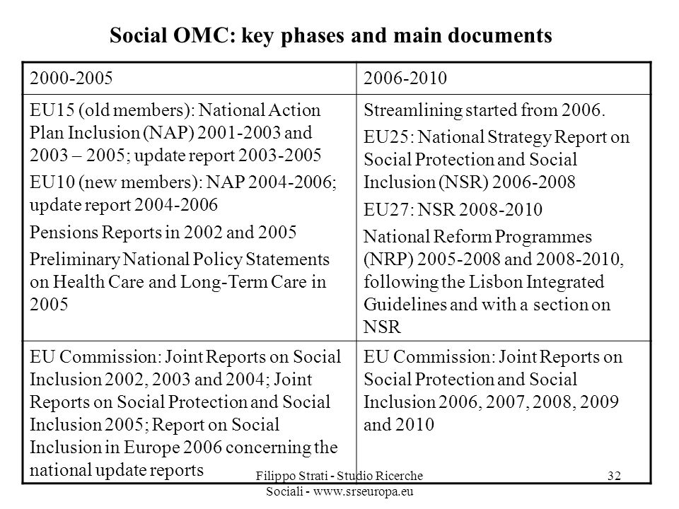 Social OMC: key phases and main documents