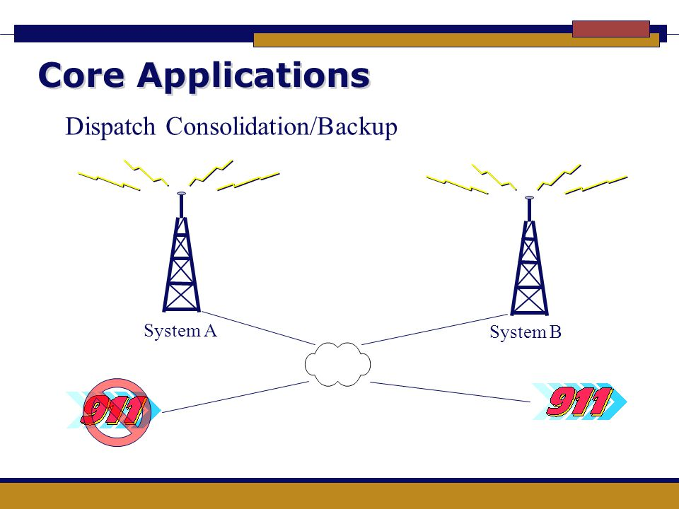 Core Applications Dispatch Consolidation/Backup System A System B