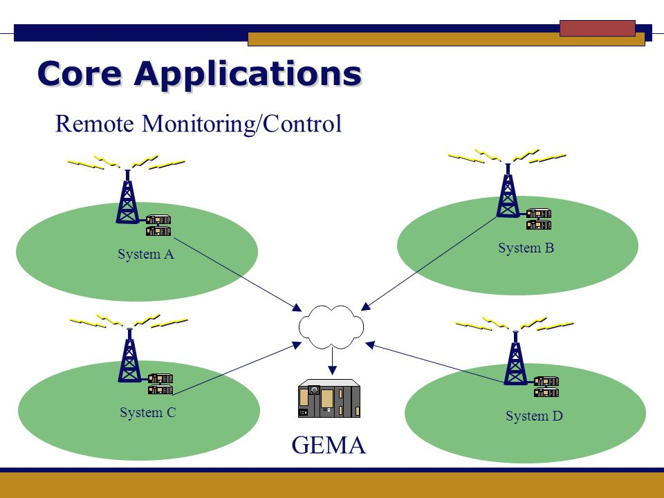 Core Applications Remote Monitoring/Control GEMA System B System A