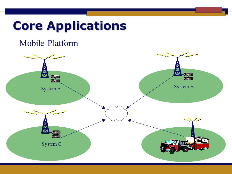 Core Applications Mobile Platform System B System A System C