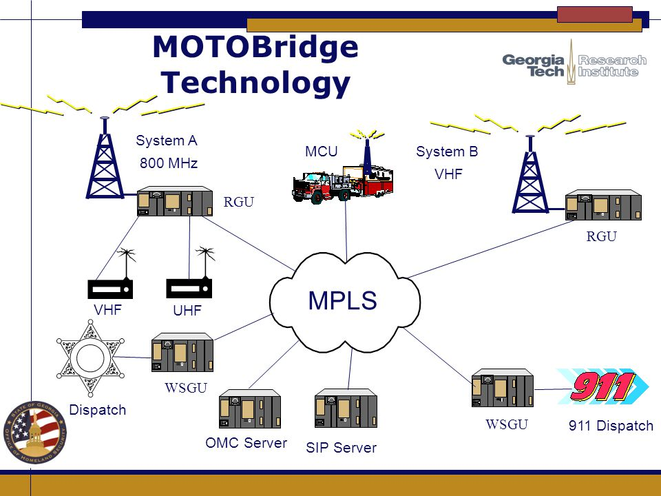 MOTOBridge Technology