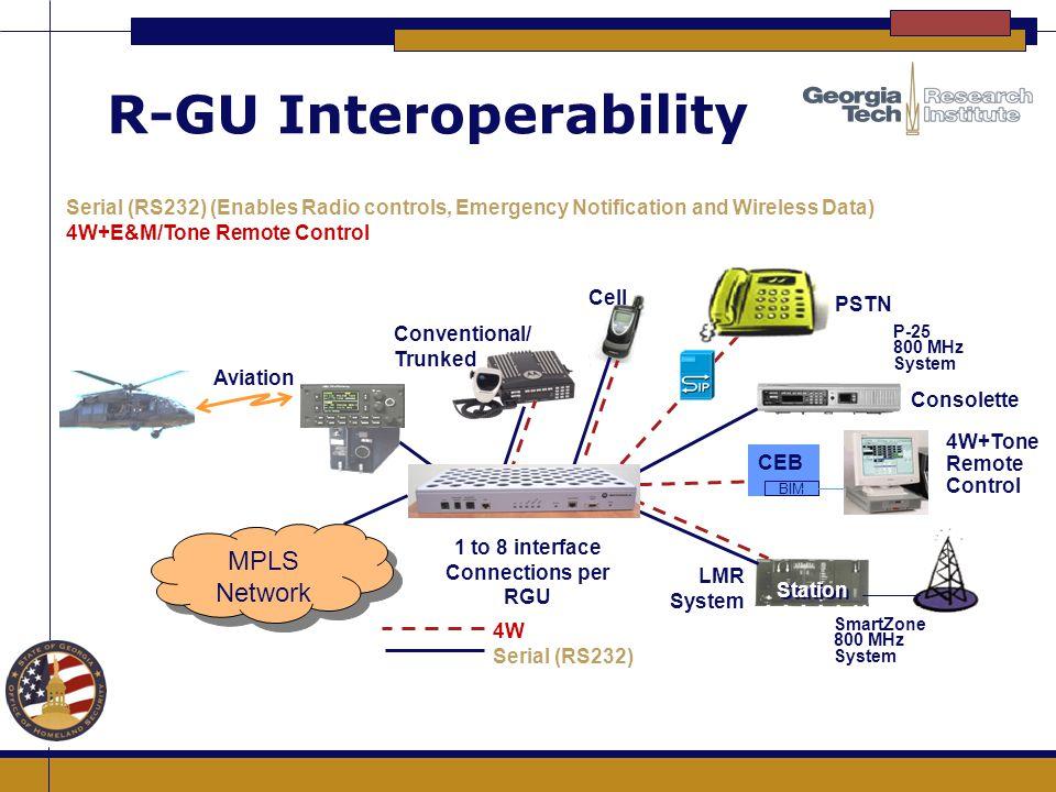 R-GU Interoperability