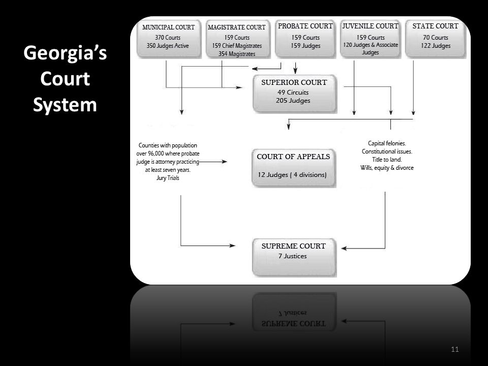 Georgia's Court System