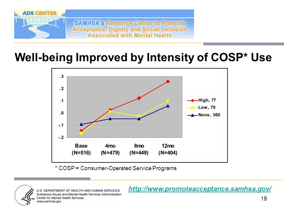 Well-being Improved by Intensity of COSP* Use