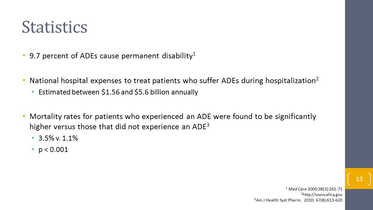 Statistics 9.7 percent of ADEs cause permanent disability1