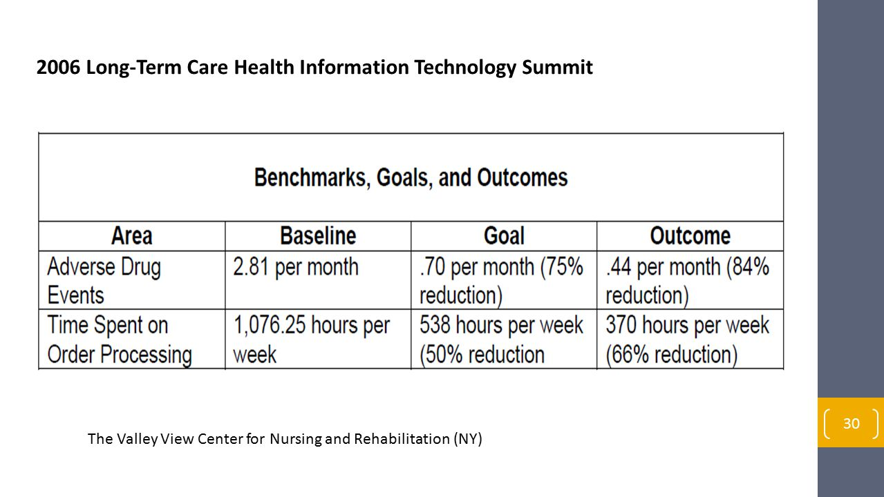 2006 Long-Term Care Health Information Technology Summit