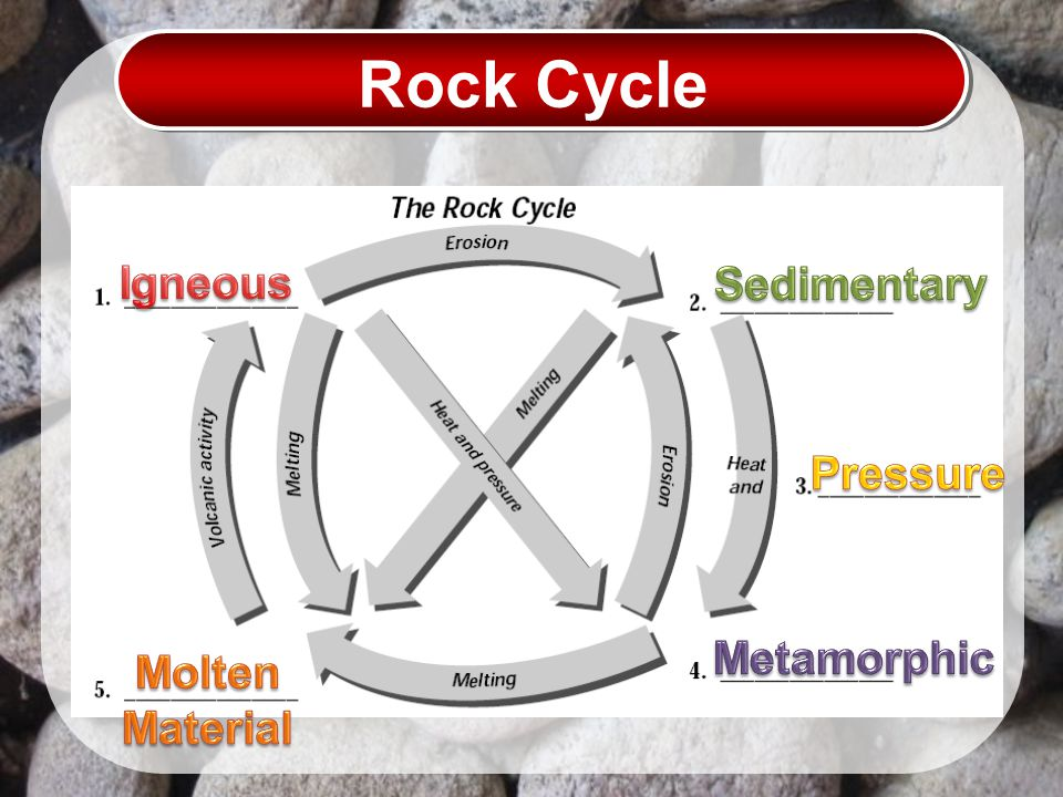 Rock Cycle Igneous Sedimentary Pressure Metamorphic Molten Material