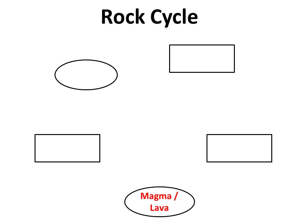 Rock Cycle Magma / Lava