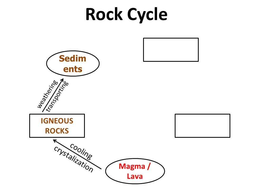 Rock Cycle Sediments IGNEOUS ROCKS cooling crystalization Magma / Lava