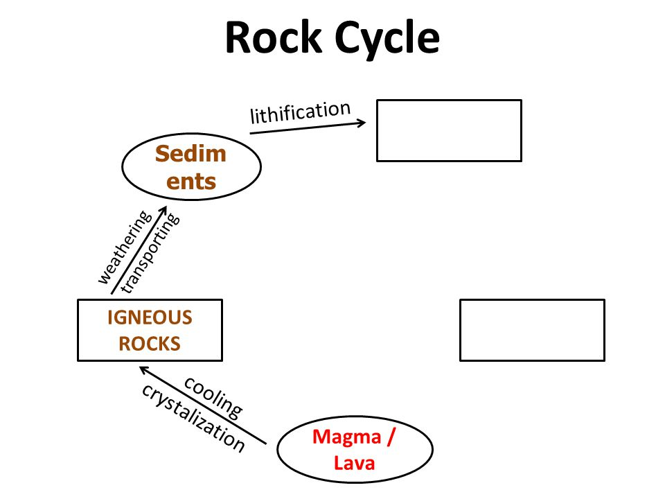 Rock Cycle Sediments lithification IGNEOUS ROCKS cooling