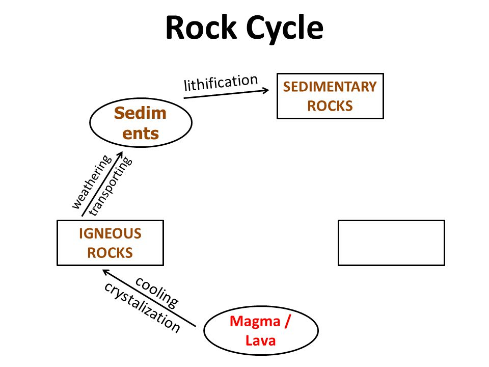 Rock Cycle Sediments lithification ROCKS IGNEOUS ROCKS cooling