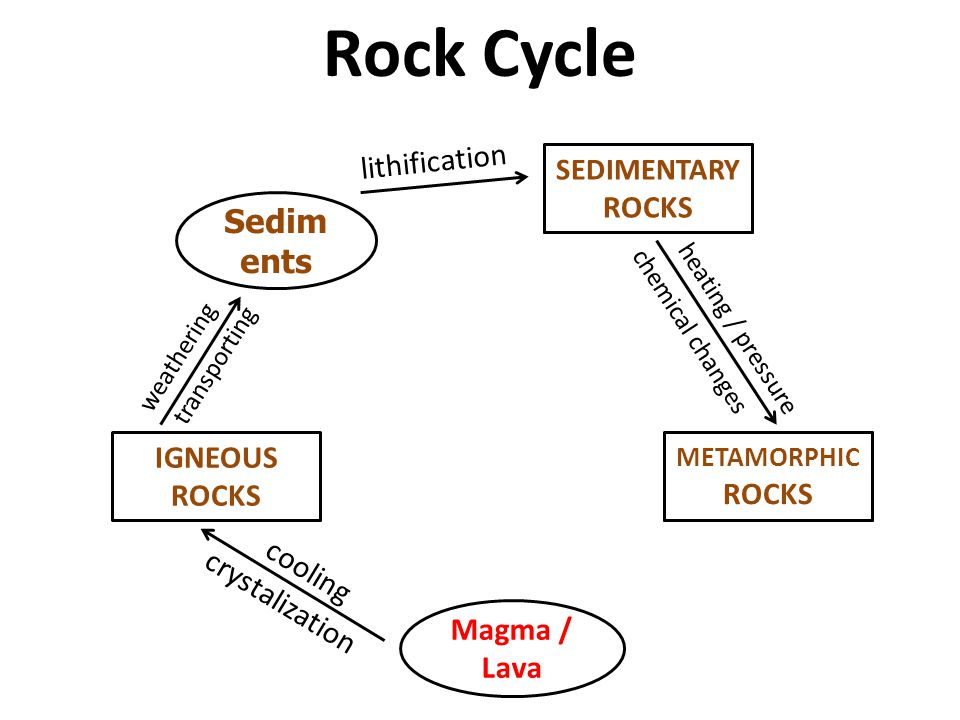 Rock Cycle Sediments lithification ROCKS IGNEOUS ROCKS ROCKS cooling